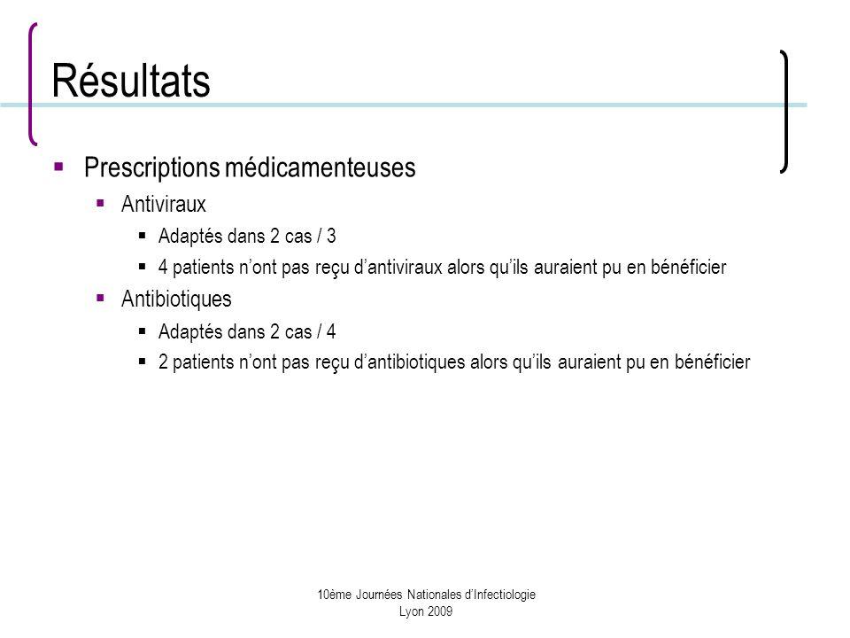 10ème Journées Nationales dInfectiologie Lyon 2009 Résultats Prescriptions médicamenteuses Antiviraux Adaptés dans 2 cas / 3 4 patients nont pas reçu dantiviraux alors quils auraient pu en bénéficier Antibiotiques Adaptés dans 2 cas / 4 2 patients nont pas reçu dantibiotiques alors quils auraient pu en bénéficier