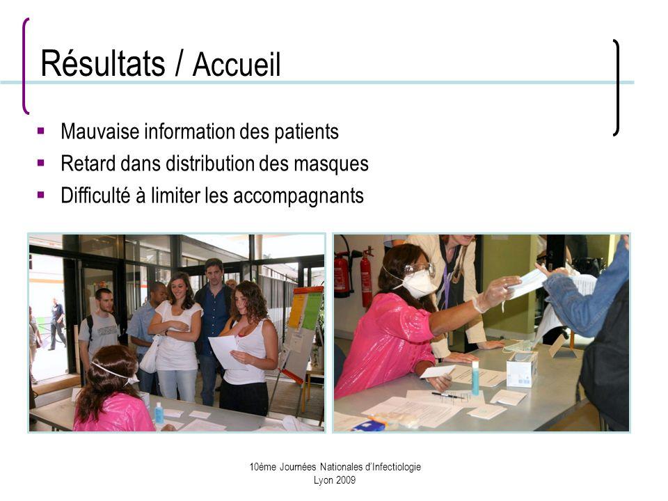 10ème Journées Nationales dInfectiologie Lyon 2009 Résultats / Accueil Mauvaise information des patients Retard dans distribution des masques Difficulté à limiter les accompagnants