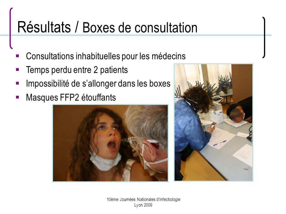 10ème Journées Nationales dInfectiologie Lyon 2009 Résultats / Boxes de consultation Consultations inhabituelles pour les médecins Temps perdu entre 2 patients Impossibilité de sallonger dans les boxes Masques FFP2 étouffants