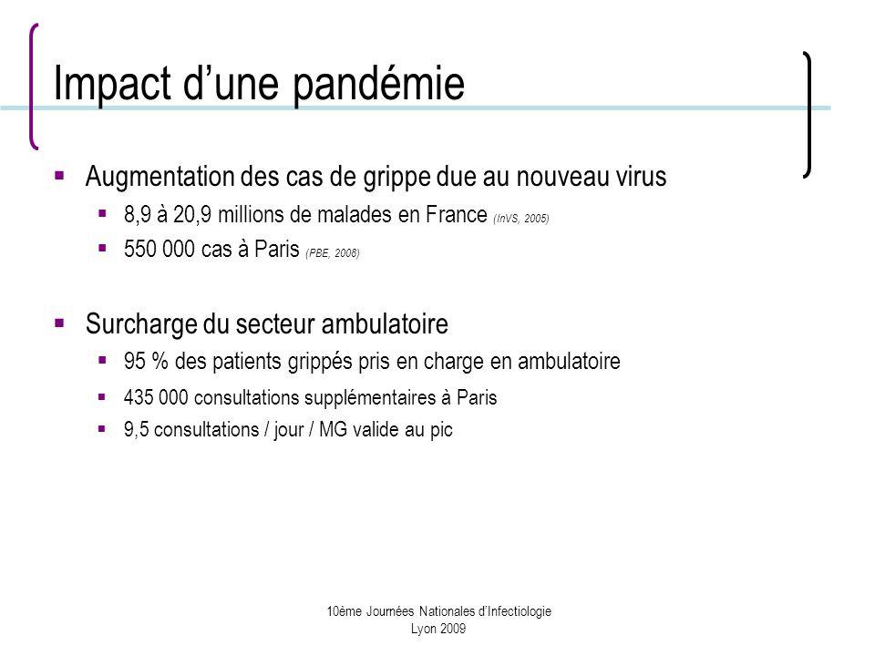 10ème Journées Nationales dInfectiologie Lyon 2009 Impact dune pandémie Augmentation des cas de grippe due au nouveau virus 8,9 à 20,9 millions de malades en France (InVS, 2005) 550 000 cas à Paris (PBE, 2008) Surcharge du secteur ambulatoire 95 % des patients grippés pris en charge en ambulatoire 435 000 consultations supplémentaires à Paris 9,5 consultations / jour / MG valide au pic