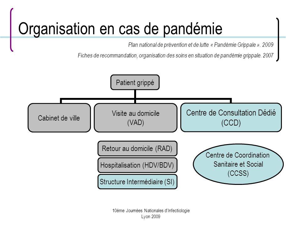 10ème Journées Nationales dInfectiologie Lyon 2009 Organisation en cas de pandémie Patient grippé Centre de Consultation Dédié (CCD) Retour au domicile (RAD) Hospitalisation (HDV/BDV) Structure Intermédiaire (SI) Visite au domicile (VAD) Cabinet de ville Centre de Coordination Sanitaire et Social (CCSS) Plan national de prévention et de lutte « Pandémie Grippale ».
