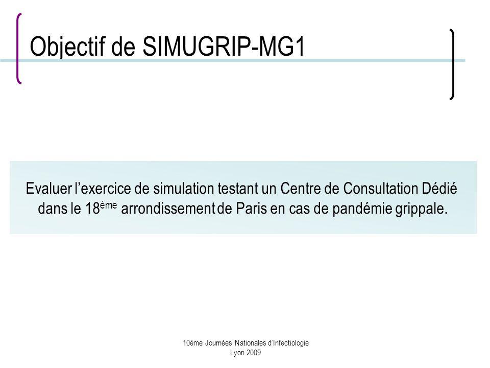 10ème Journées Nationales dInfectiologie Lyon 2009 Objectif de SIMUGRIP-MG1 Evaluer lexercice de simulation testant un Centre de Consultation Dédié dans le 18 ème arrondissement de Paris en cas de pandémie grippale.