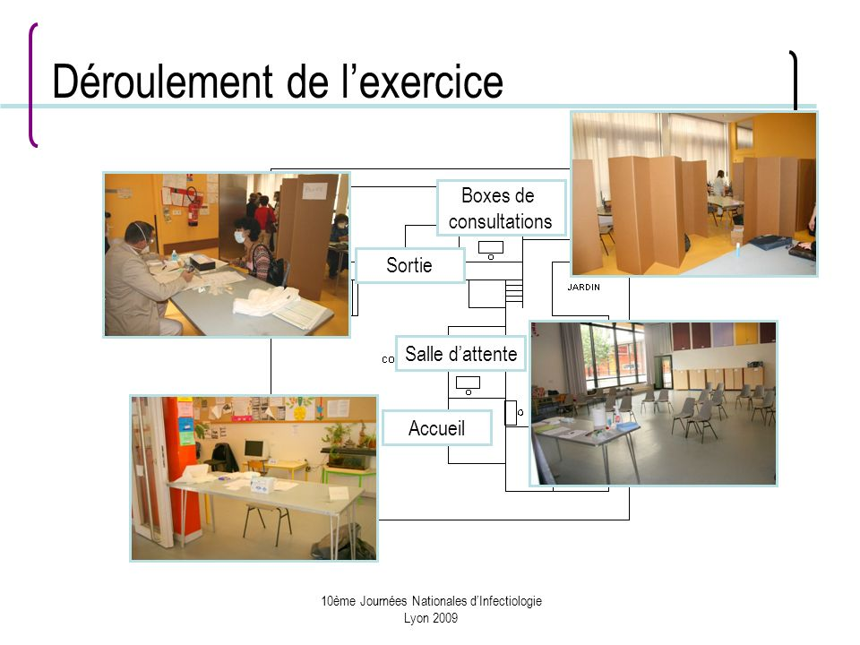 10ème Journées Nationales dInfectiologie Lyon 2009 Déroulement de lexercice Accueil Salle dattente Boxes de consultations Sortie