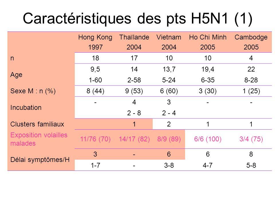 Caractéristiques des pts H5N1 (1) Hong Kong 1997 Thaïlande 2004 Vietnam 2004 Ho Chi Minh 2005 Cambodge 2005 n181710 4 Age 9,51413,719,422 1-602-585-24