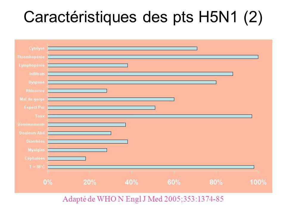 Caractéristiques des pts H5N1 (2) Adapté de WHO N Engl J Med 2005;353:1374-85