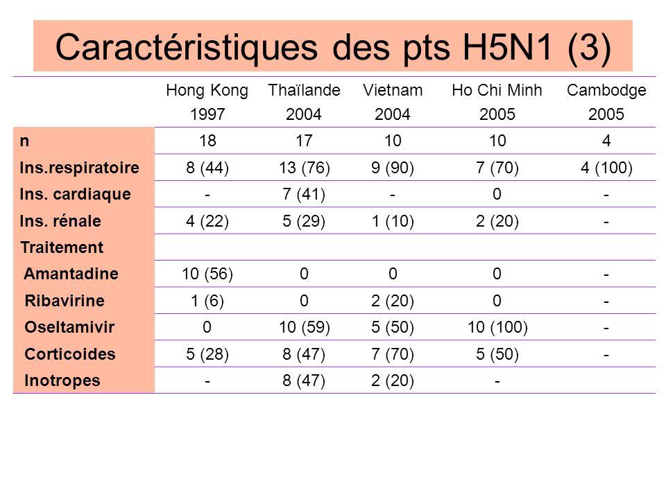 Caractéristiques des pts H5N1 (3) Adapté de WHO N Engl J Med 2005;353:1374-85 Hong Kong 1997 Thaïlande 2004 Vietnam 2004 Ho Chi Minh 2005 Cambodge 200