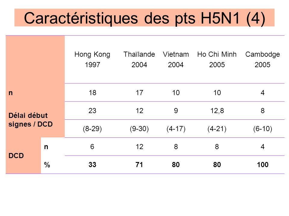 Hong Kong 1997 Thaïlande 2004 Vietnam 2004 Ho Chi Minh 2005 Cambodge 2005 n181710 4 Délai début signes / DCD 2312912,88 (8-29)(9-30)(4-17)(4-21)(6-10)