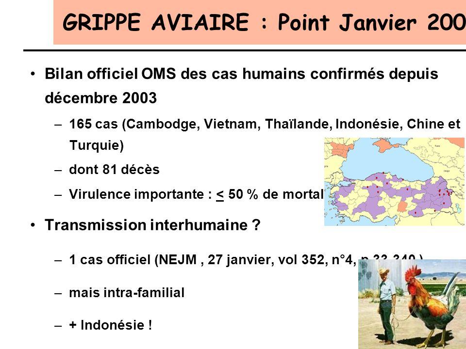 GRIPPE AVIAIRE : Point Janvier 2006 Bilan officiel OMS des cas humains confirmés depuis décembre 2003 –165 cas (Cambodge, Vietnam, Thaïlande, Indonési