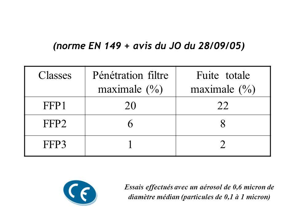 (norme EN 149 + avis du JO du 28/09/05) ClassesPénétration filtre maximale (%) Fuite totale maximale (%) FFP12022 FFP268 FFP312 Essais effectués avec