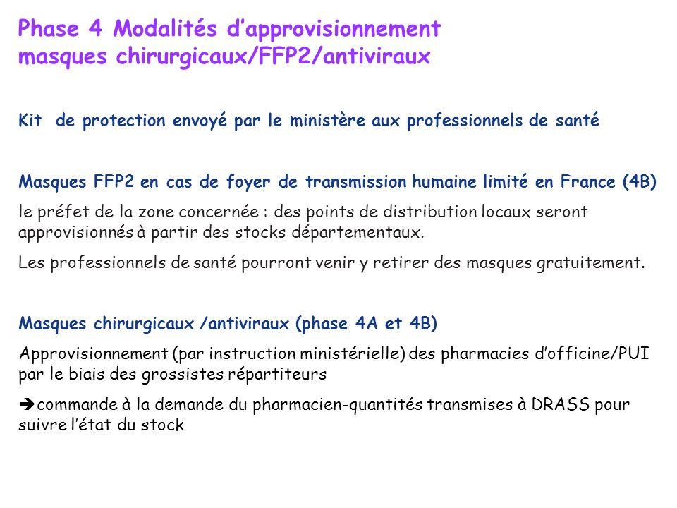 Phase 4 Modalités dapprovisionnement masques chirurgicaux/FFP2/antiviraux Kit de protection envoyé par le ministère aux professionnels de santé Masque