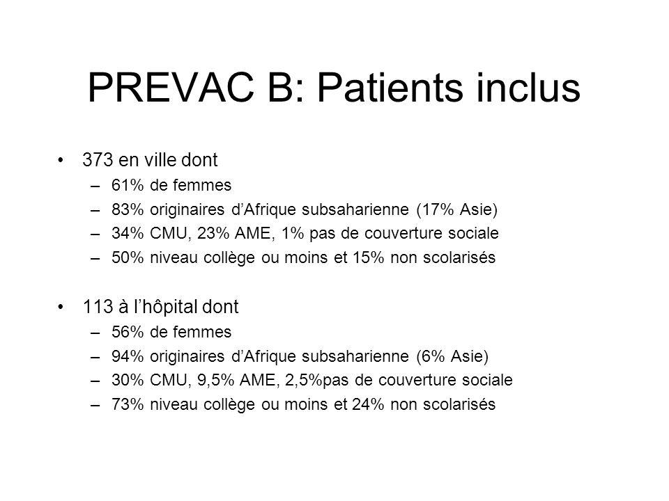 PREVAC B: Patients inclus 373 en ville dont –61% de femmes –83% originaires dAfrique subsaharienne (17% Asie) –34% CMU, 23% AME, 1% pas de couverture sociale –50% niveau collège ou moins et 15% non scolarisés 113 à lhôpital dont –56% de femmes –94% originaires dAfrique subsaharienne (6% Asie) –30% CMU, 9,5% AME, 2,5%pas de couverture sociale –73% niveau collège ou moins et 24% non scolarisés