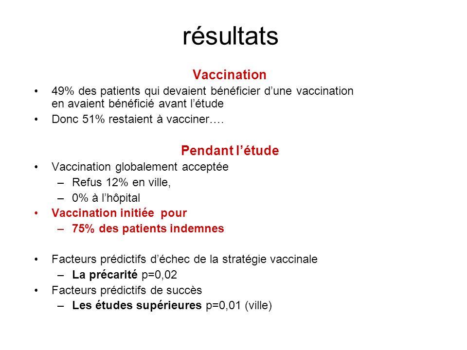 résultats Vaccination 49% des patients qui devaient bénéficier dune vaccination en avaient bénéficié avant létude Donc 51% restaient à vacciner….