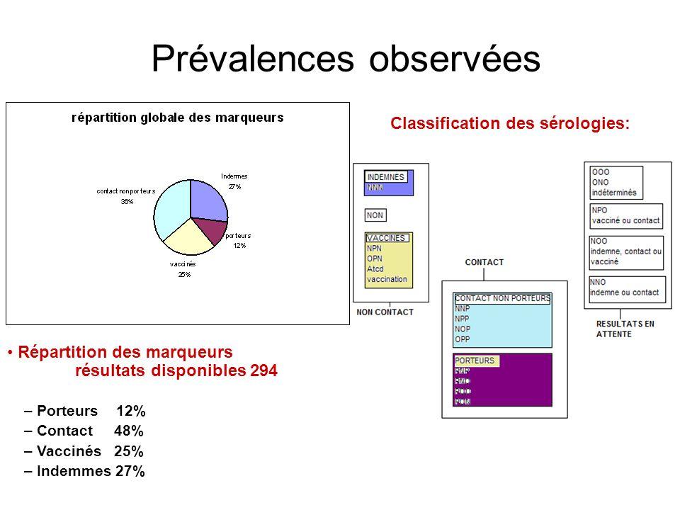 Prévalences observées Classification des sérologies: Répartition des marqueurs résultats disponibles 294 – Porteurs 12% – Contact 48% – Vaccinés 25% – Indemmes 27%