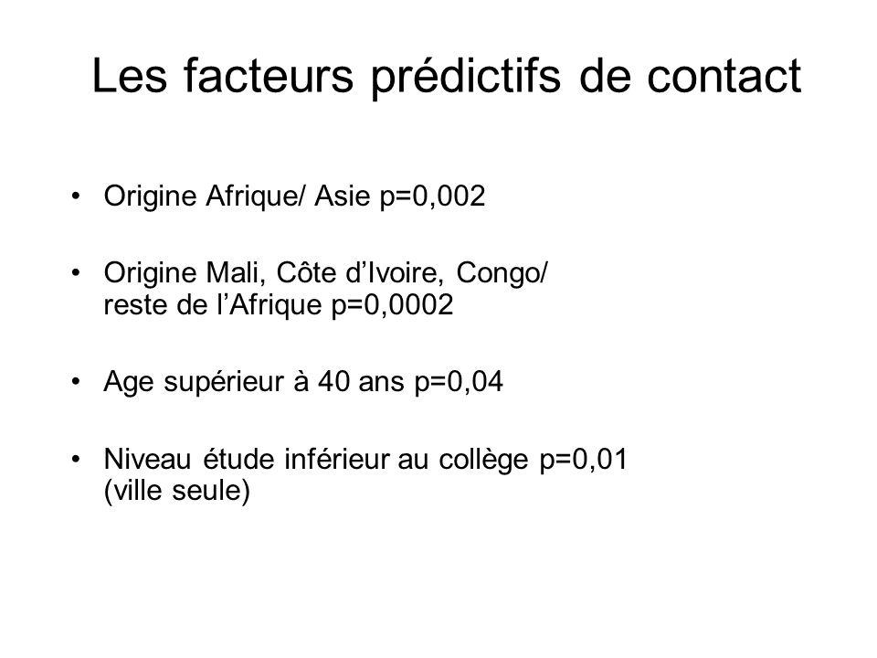 Les facteurs prédictifs de contact Origine Afrique/ Asie p=0,002 Origine Mali, Côte dIvoire, Congo/ reste de lAfrique p=0,0002 Age supérieur à 40 ans p=0,04 Niveau étude inférieur au collège p=0,01 (ville seule)