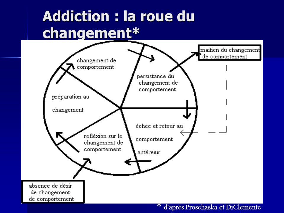 Addiction : la roue du changement* * d'après Proschaska et DiClemente
