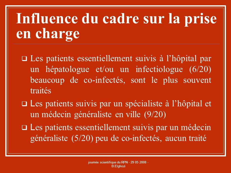journée scientifique du RPN - 29 05 2008 - B.Elghozi Influence du cadre sur la prise en charge Les patients essentiellement suivis à lhôpital par un h
