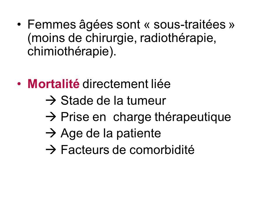 Femmes âgées sont « sous-traitées » (moins de chirurgie, radiothérapie, chimiothérapie).