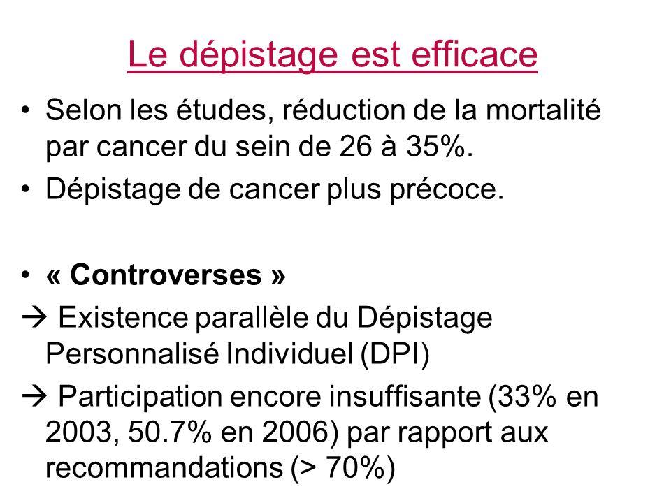 Le dépistage est efficace Selon les études, réduction de la mortalité par cancer du sein de 26 à 35%.