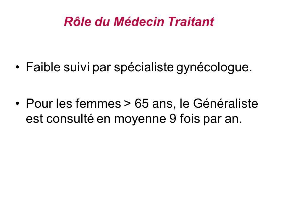 Rôle du Médecin Traitant Faible suivi par spécialiste gynécologue.