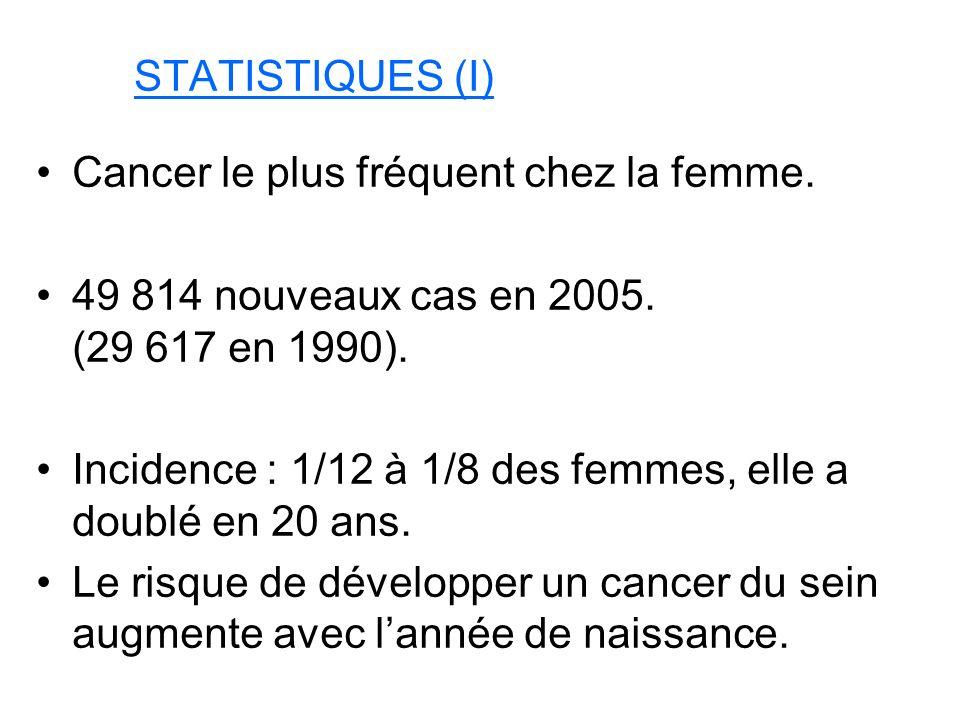 STATISTIQUES (I) Cancer le plus fréquent chez la femme.