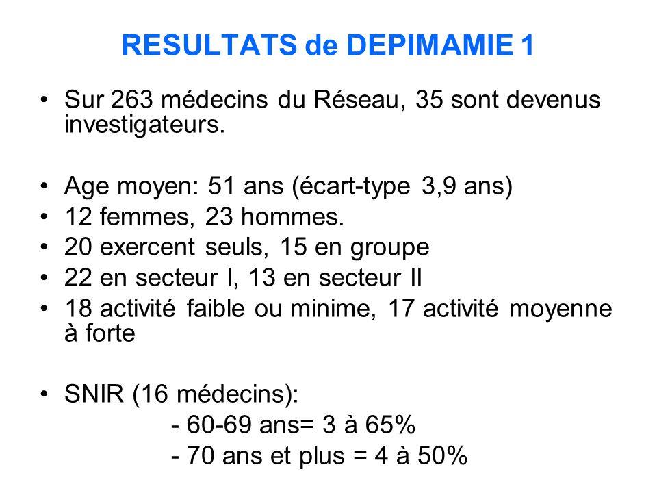 RESULTATS de DEPIMAMIE 1 Sur 263 médecins du Réseau, 35 sont devenus investigateurs.