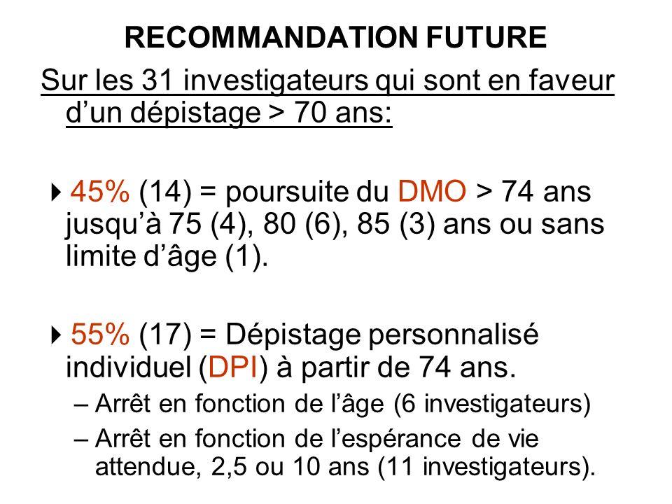 RECOMMANDATION FUTURE Sur les 31 investigateurs qui sont en faveur dun dépistage > 70 ans: 45% (14) = poursuite du DMO > 74 ans jusquà 75 (4), 80 (6), 85 (3) ans ou sans limite dâge (1).