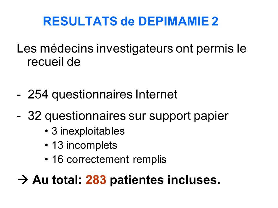 RESULTATS de DEPIMAMIE 2 Les médecins investigateurs ont permis le recueil de - 254 questionnaires Internet - 32 questionnaires sur support papier 3 inexploitables 13 incomplets 16 correctement remplis Au total: 283 patientes incluses.