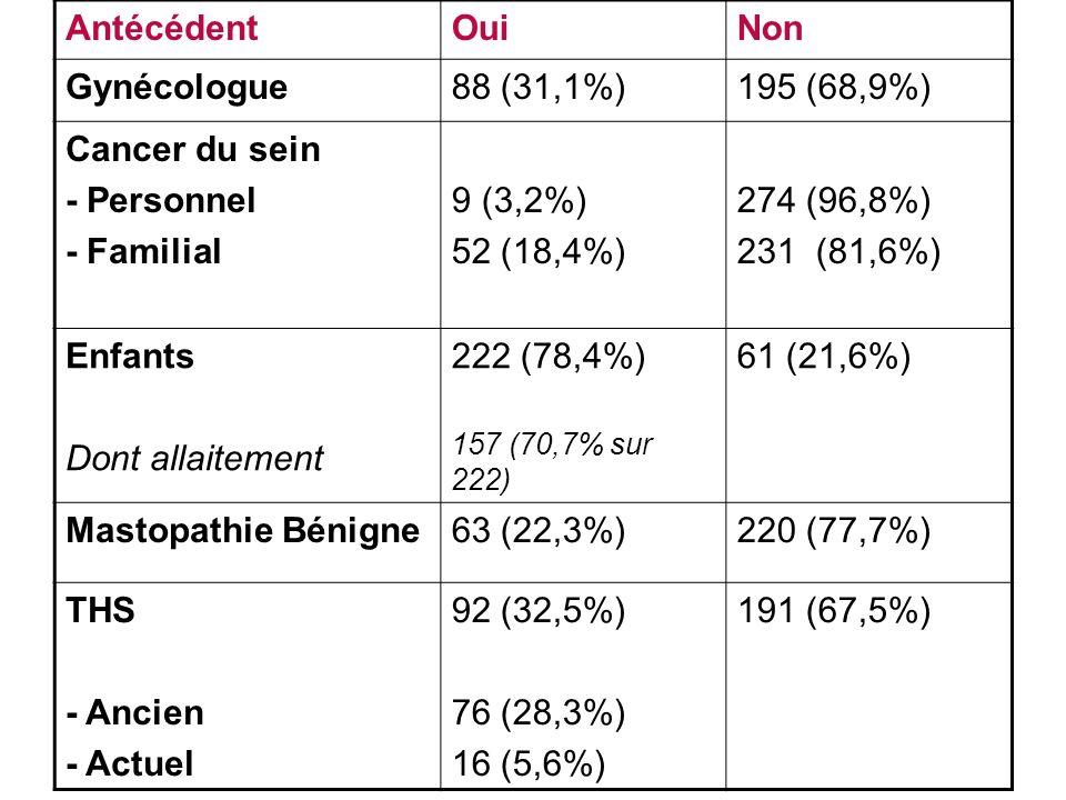 AntécédentOuiNon Gynécologue88 (31,1%)195 (68,9%) Cancer du sein - Personnel - Familial 9 (3,2%) 52 (18,4%) 274 (96,8%) 231 (81,6%) Enfants Dont allaitement 222 (78,4%) 157 (70,7% sur 222) 61 (21,6%) Mastopathie Bénigne63 (22,3%)220 (77,7%) THS - Ancien - Actuel 92 (32,5%) 76 (28,3%) 16 (5,6%) 191 (67,5%)