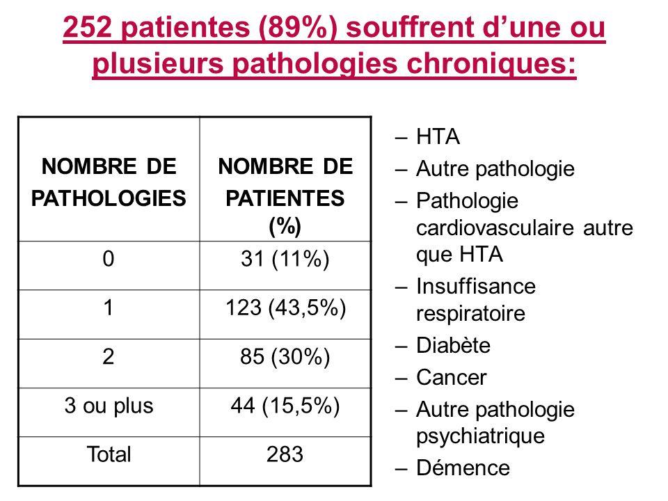 252 patientes (89%) souffrent dune ou plusieurs pathologies chroniques: –HTA –Autre pathologie –Pathologie cardiovasculaire autre que HTA –Insuffisance respiratoire –Diabète –Cancer –Autre pathologie psychiatrique –Démence NOMBRE DE PATHOLOGIES NOMBRE DE PATIENTES (%) 031 (11%) 1123 (43,5%) 285 (30%) 3 ou plus44 (15,5%) Total283