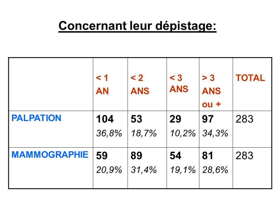 Concernant leur dépistage: < 1 AN < 2 ANS < 3 ANS > 3 ANS ou + TOTAL PALPATION 104 36,8% 53 18,7% 29 10,2% 97 34,3% 283 MAMMOGRAPHIE 59 20,9% 89 31,4% 54 19,1% 81 28,6% 283