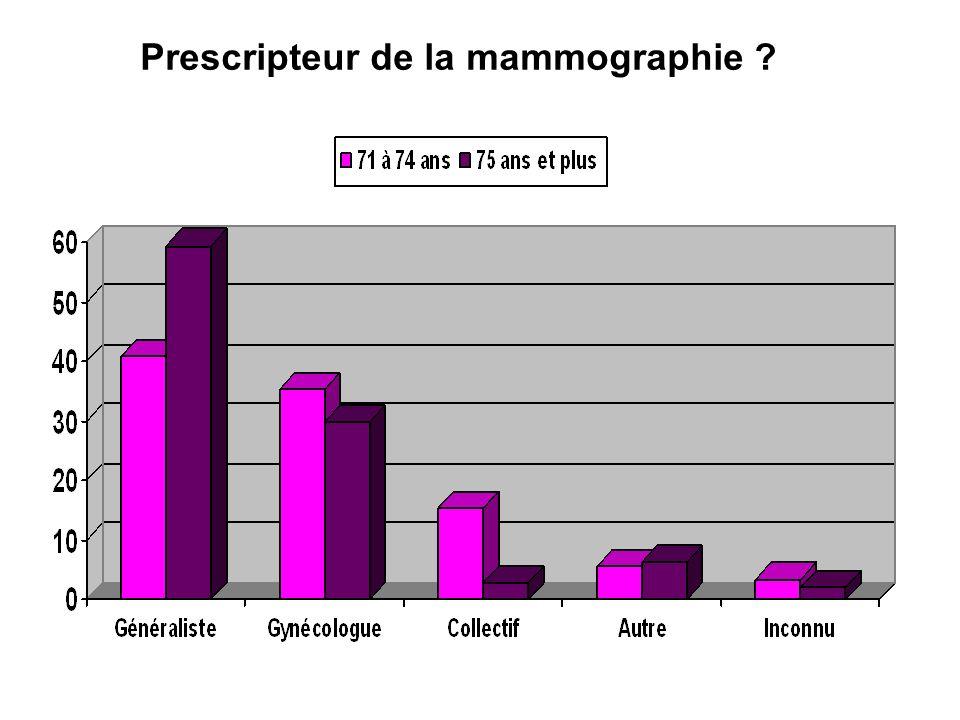 Prescripteur de la mammographie ?