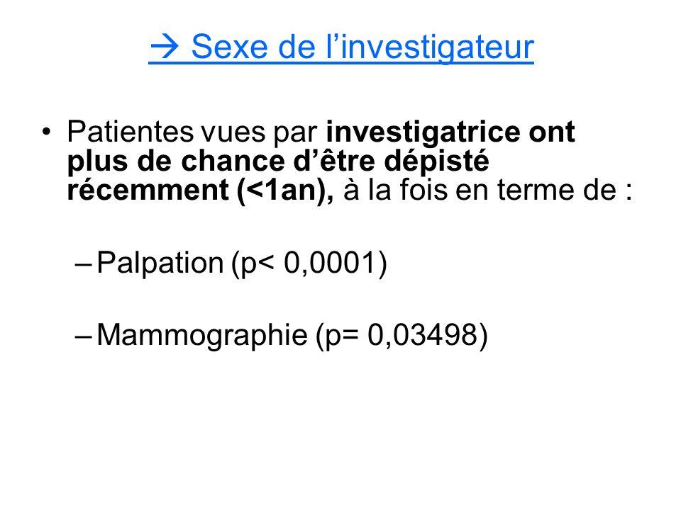 Sexe de linvestigateur Patientes vues par investigatrice ont plus de chance dêtre dépisté récemment (<1an), à la fois en terme de : –Palpation (p< 0,0001) –Mammographie (p= 0,03498)
