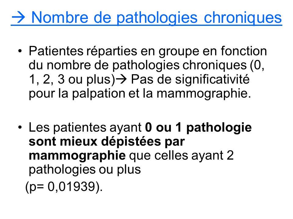 Nombre de pathologies chroniques Patientes réparties en groupe en fonction du nombre de pathologies chroniques (0, 1, 2, 3 ou plus) Pas de significativité pour la palpation et la mammographie.