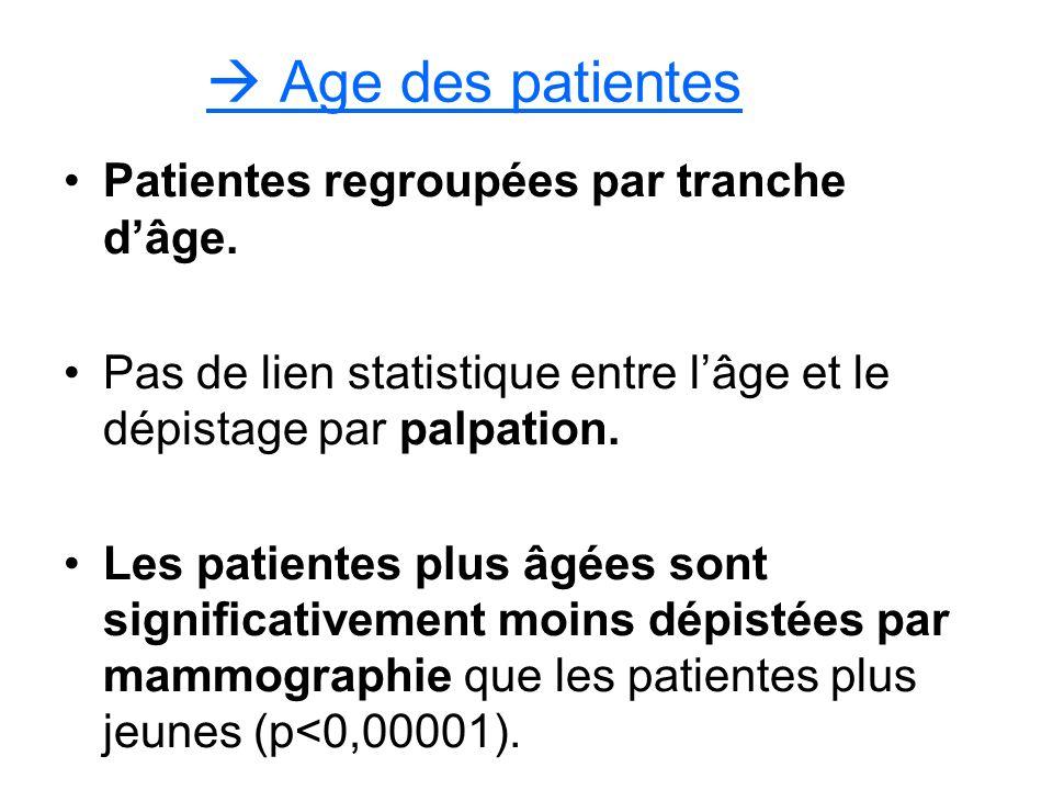 Age des patientes Patientes regroupées par tranche dâge.