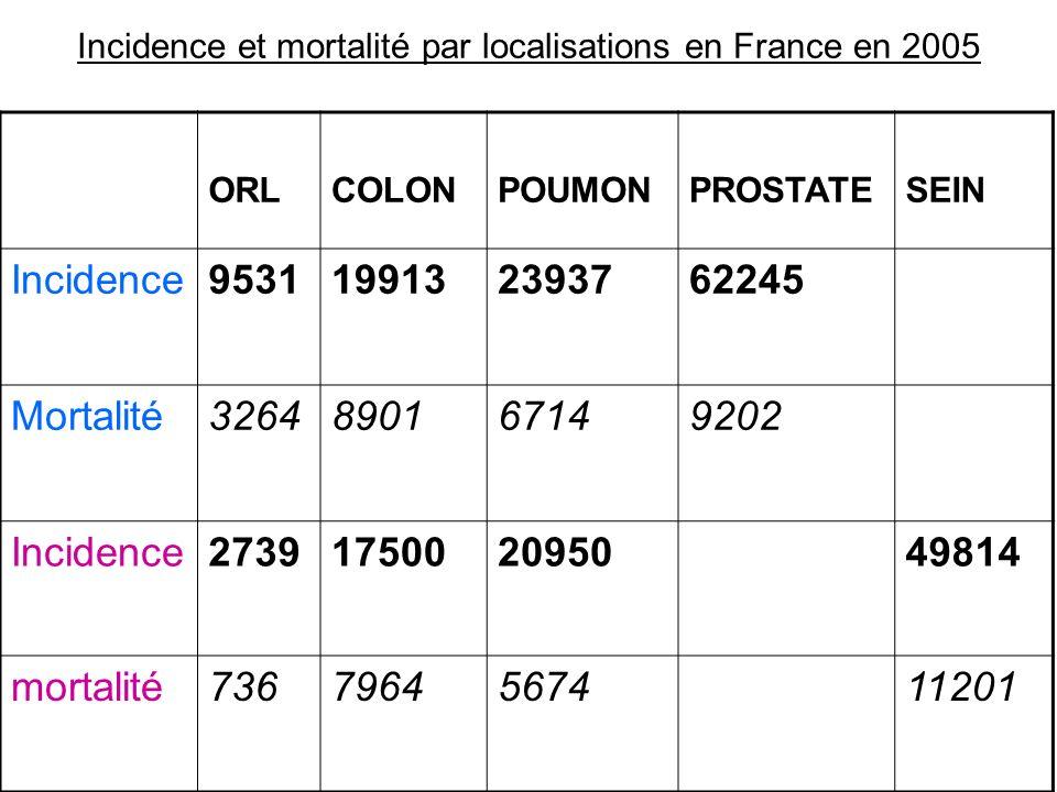 Incidence et mortalité par localisations en France en 2005 ORLCOLONPOUMONPROSTATESEIN Incidence9531199132393762245 Mortalité3264890167149202 Incidence2739175002095049814 mortalité7367964567411201