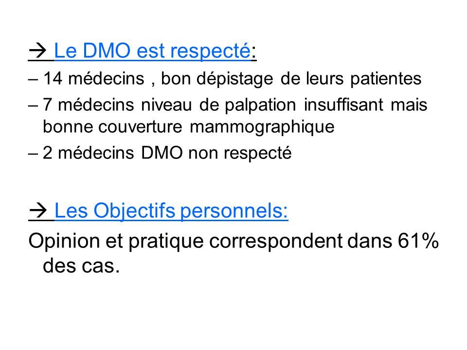 Le DMO est respecté: –14 médecins, bon dépistage de leurs patientes –7 médecins niveau de palpation insuffisant mais bonne couverture mammographique –2 médecins DMO non respecté Les Objectifs personnels: Opinion et pratique correspondent dans 61% des cas.