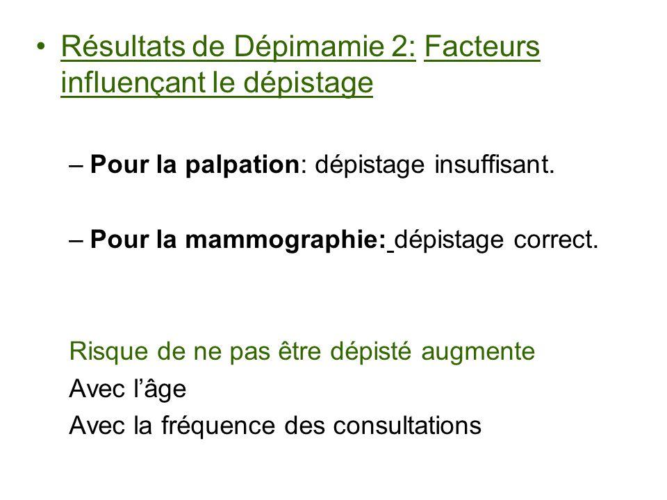Résultats de Dépimamie 2: Facteurs influençant le dépistage –Pour la palpation: dépistage insuffisant.