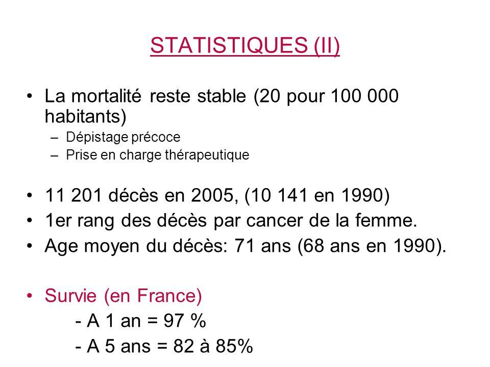 La mortalité reste stable (20 pour 100 000 habitants) –Dépistage précoce –Prise en charge thérapeutique 11 201 décès en 2005, (10 141 en 1990) 1er rang des décès par cancer de la femme.