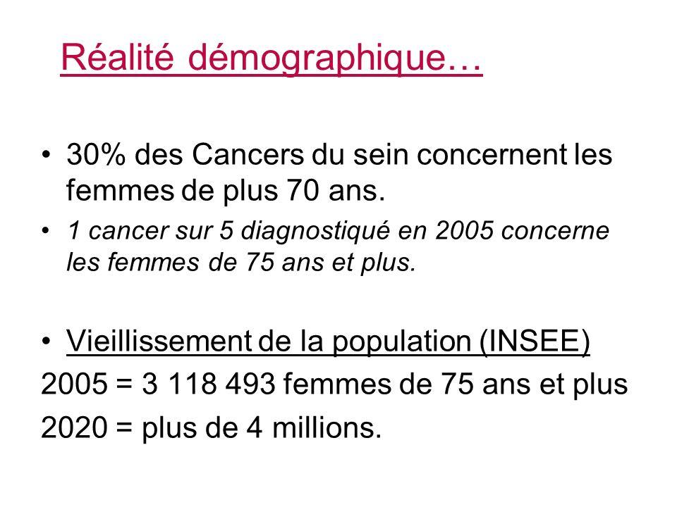 Réalité démographique… 30% des Cancers du sein concernent les femmes de plus 70 ans.