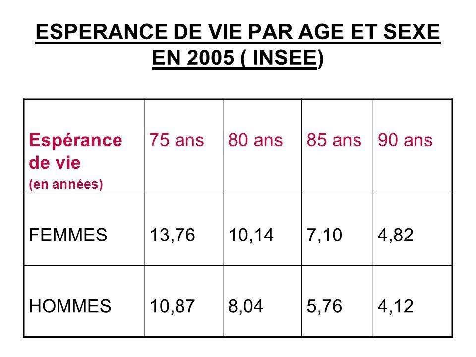ESPERANCE DE VIE PAR AGE ET SEXE EN 2005 ( INSEE) Espérance de vie (en années) 75 ans80 ans85 ans90 ans FEMMES13,7610,147,104,82 HOMMES10,878,045,764,12