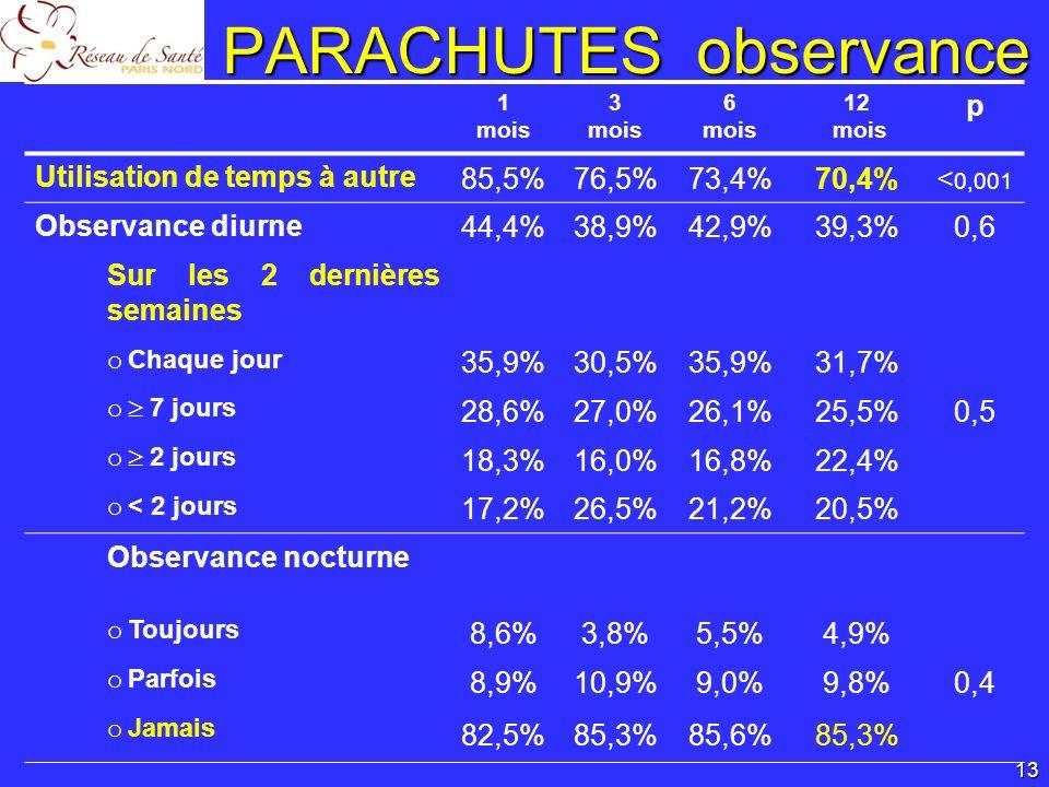 ContrôleInterventionp Utilisation de temps à autre 69,1% (94)71,6% (101)0,6 Observance diurne 32,6% (29)45,7% (43)0,07 Sur les 2 dernières semaines o Chaque jour 25,7% (19)36,8% (32)0,1 o 7 jours 21,6% (16)28,7% (25) o 2 jours 29,7% (22)16,1% (14) o < 2 jours 23,0% (17)18,4% (16) Observance nocturne o Toujours 5,7% (5)4,2% (4)0,9 o Parfois 9,1% (8)10,4% (10) o Jamais 85,2% (75)85,4% (82) PARACHUTES observance Effet de lintervention 14