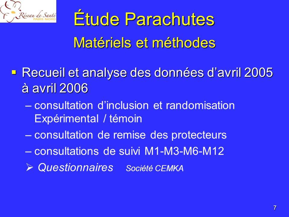 Étude Parachutes Inclusions Inclusions AGE (moyenne) 85,4 ans SEXE (féminin/masculin) 78 % / 22 % Poids 62,9 kg Taille 1,59 m IMC(kg/m²)24,6 Nombre de chutes lannée précédente 1,8 ATCD de fracture du col fémoral (oui / non) 12 % / 88 % Nombre de médicaments 5,6 Démence(oui / non) 10,3 % / 89,7 % Prise de psychotropes (oui / non) 38,4 % / 61,6 % 8 553 patients Résultats
