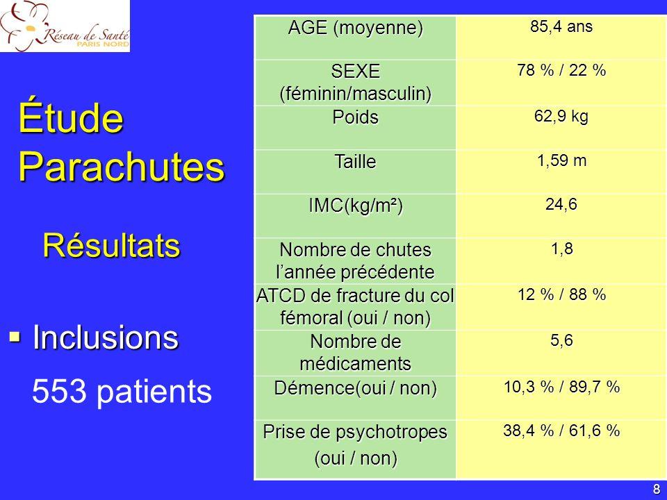 Étude Parachutes Acceptabilité Acceptabilité 359 / 553 patients Facteurs dacceptabilité Facteurs dacceptabilité 9 64,9 % Résultats Age