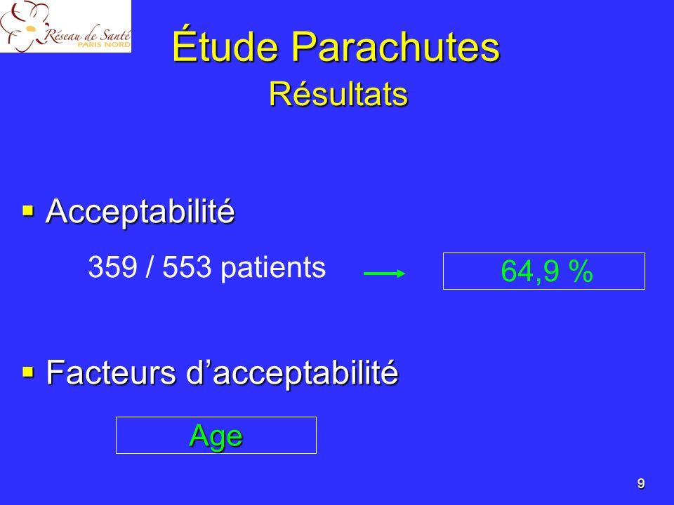 Acceptabilité Oui (n=359) Non (n=194) P Age à linclusion85,285,80,2 85 ans 40,7%51,8%0,013 < 85 ans 59,3%48,2% Sexe Homme 20,6%23,9%0,4 Femme 79,4%76,1% IMC24,924,30,2 Nombres de chute lannée précédente21,50,13 ATCD de fracture de hanche12,3%12,8%0,9 Nb de médicaments5,95,10,002 Démence9,8%12,0%0,4 Consommation de psychotropes40,0%35,1%0,3 10