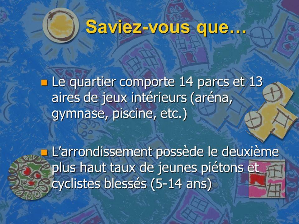 Saviez-vous que… n Le quartier comporte 14 parcs et 13 aires de jeux intérieurs (aréna, gymnase, piscine, etc.) n Larrondissement possède le deuxième plus haut taux de jeunes piétons et cyclistes blessés (5-14 ans)