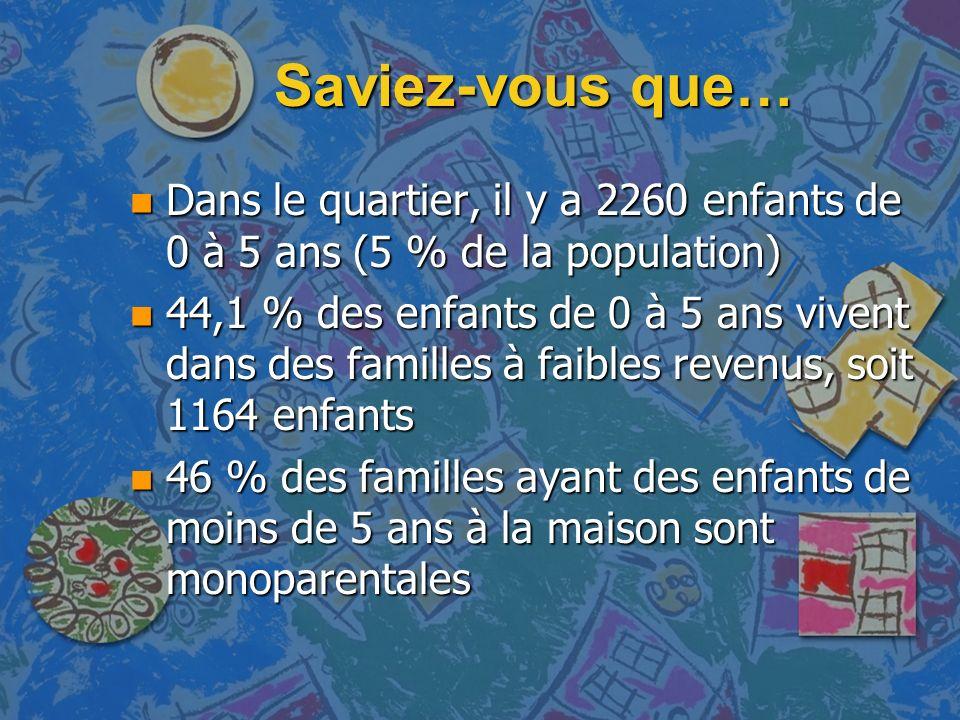 Saviez-vous que… n Dans le quartier, il y a 2260 enfants de 0 à 5 ans (5 % de la population) n 44,1 % des enfants de 0 à 5 ans vivent dans des familles à faibles revenus, soit 1164 enfants n 46 % des familles ayant des enfants de moins de 5 ans à la maison sont monoparentales