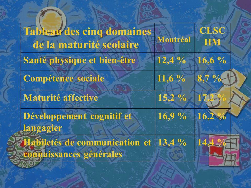 Maturité affective15,2 %17,2 % Développement cognitif et langagier 16,9 %16,2 % Habiletés de communication et connaissances générales 13,4 %14,4 % Tableau des cinq domaines de la maturité scolaire Montréal CLSC HM Santé physique et bien-être12,4 %16,6 % Compétence sociale11,6 %8,7 %