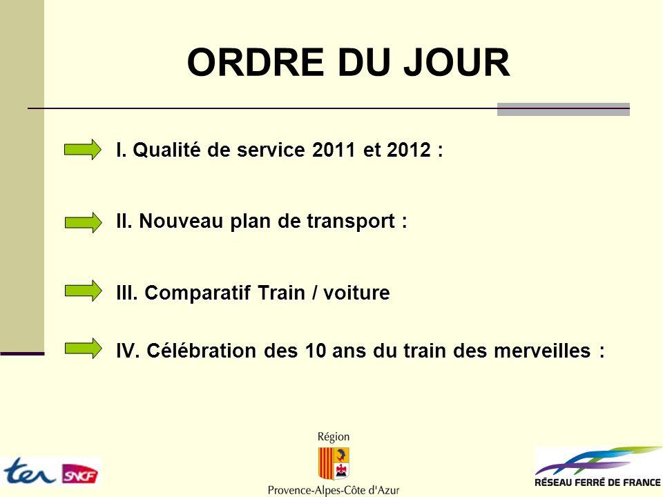 ORDRE DU JOUR I. Qualité de service 2011 et 2012 : II.
