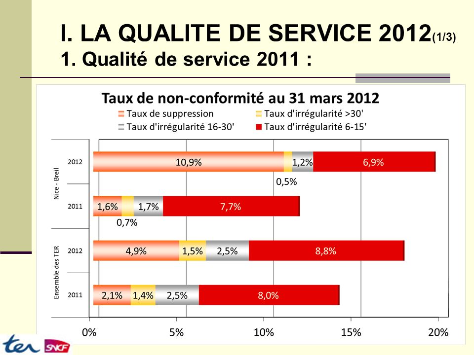 I. LA QUALITE DE SERVICE 2012 (2/3) 2. Les causes de suppression :