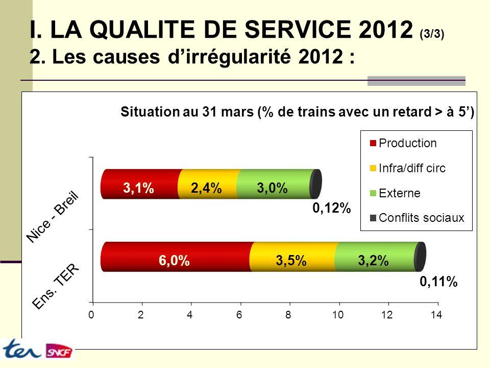 I. LA QUALITE DE SERVICE 2012 (3/3) 2. Les causes dirrégularité 2012 :